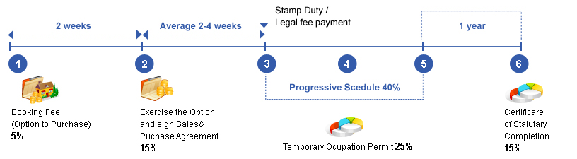 Timeline of payment for property purchase - Dive jump reporting system ...